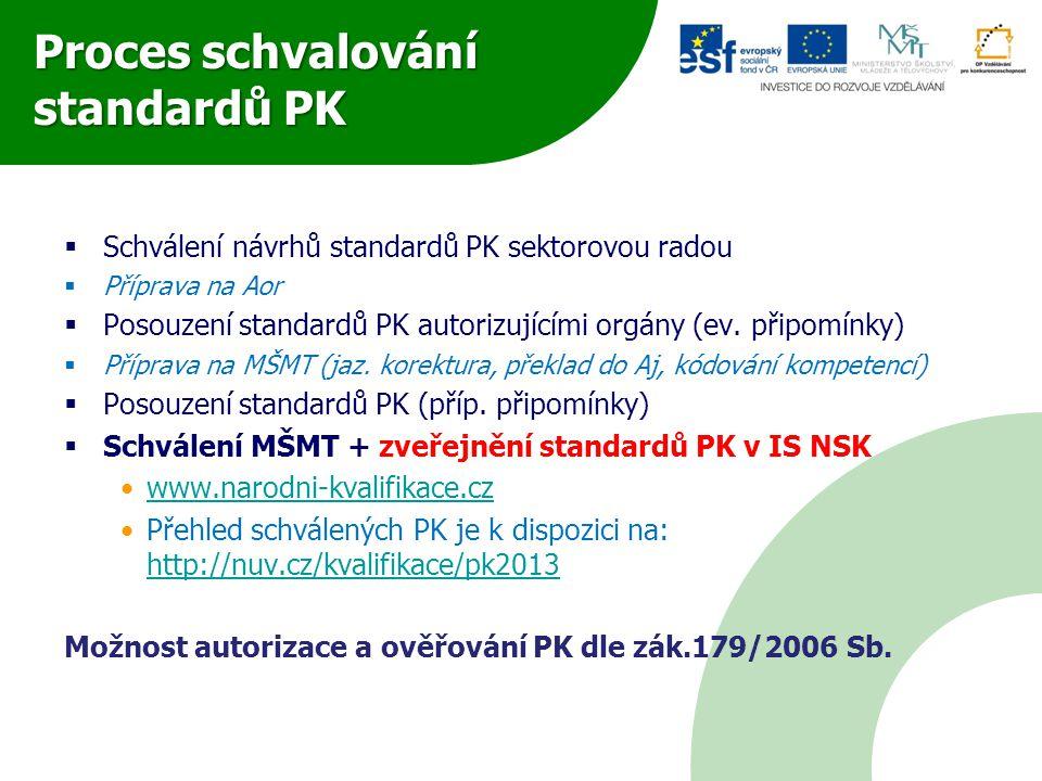 Proces schvalování standardů PK  Schválení návrhů standardů PK sektorovou radou  Příprava na Aor  Posouzení standardů PK autorizujícími orgány (ev.
