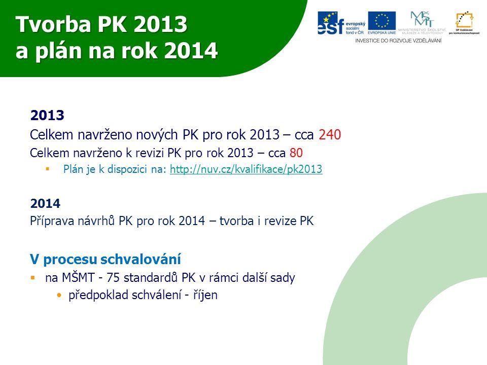 Tvorba PK 2013 a plán na rok 2014 2013 Celkem navrženo nových PK pro rok 2013 – cca 240 Celkem navrženo k revizi PK pro rok 2013 – cca 80  Plán je k