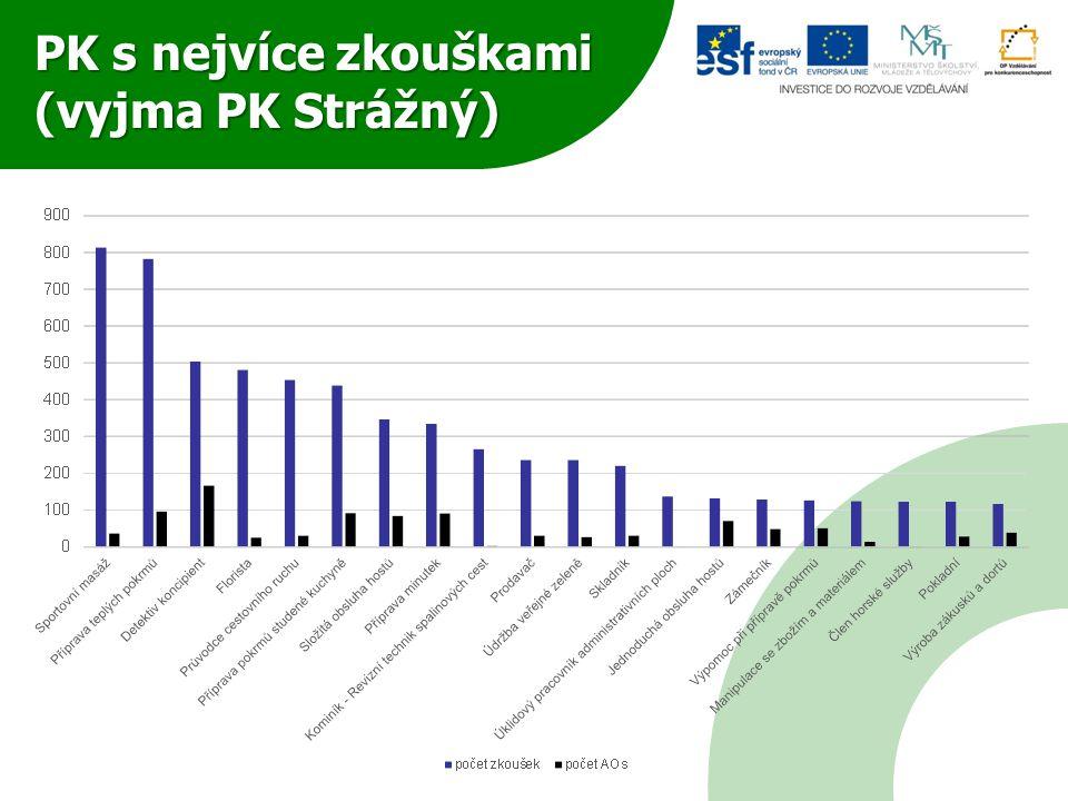 PK s nejvíce zkouškami (vyjma PK Strážný)