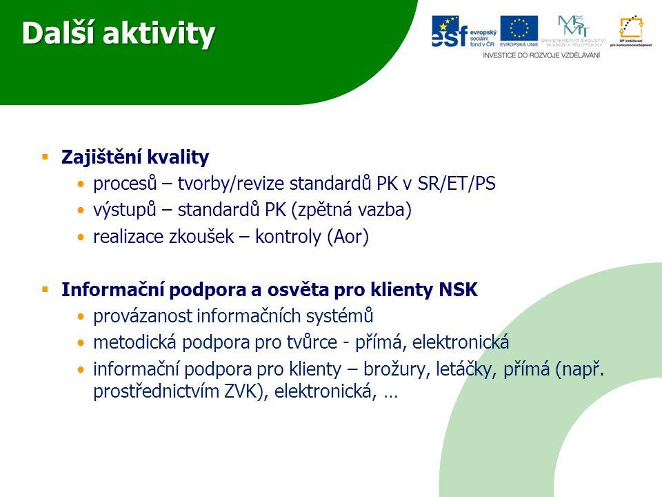 Další aktivity  Zajištění kvality •procesů – tvorby/revize standardů PK v SR/ET/PS •výstupů – standardů PK (zpětná vazba) •realizace zkoušek – kontro
