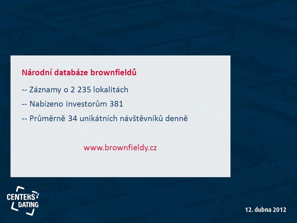 Národní databáze brownfieldů -- Záznamy o 2 235 lokalitách -- Nabízeno investorům 381 -- Průměrně 34 unikátních návštěvníků denně www.brownfieldy.cz * - stav k 21.3.2012