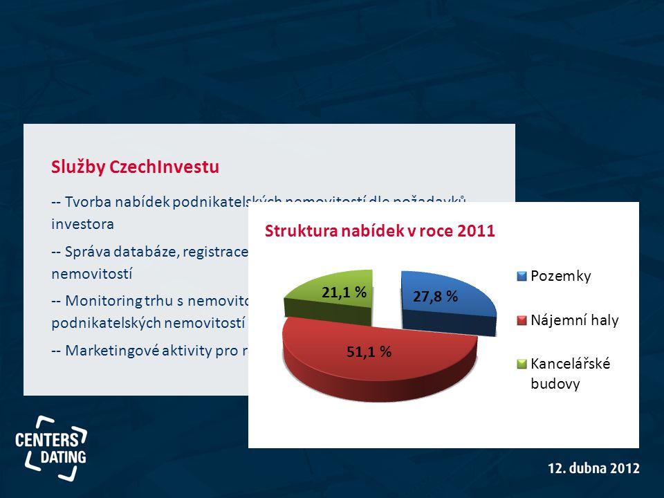 Služby CzechInvestu -- Tvorba nabídek podnikatelských nemovitostí dle požadavků investora -- Správa databáze, registrace nových podnikatelských nemovitostí -- Monitoring trhu s nemovitostmi, osobní návštěvy podnikatelských nemovitostí -- Marketingové aktivity pro rozvoj trhu nemovitostí v ČR