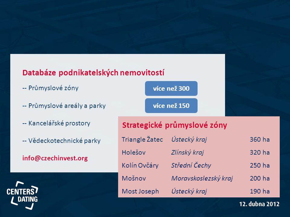 Databáze podnikatelských nemovitostí -- Průmyslové zóny -- Průmyslové areály a parky -- Kancelářské prostory -- Vědeckotechnické parky info@czechinves