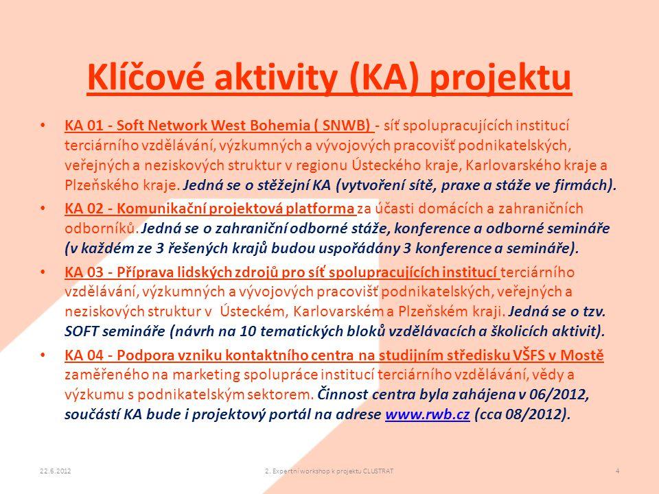 Klíčové aktivity (KA) projektu 22.6.20122. Expertní workshop k projektu CLUSTRAT4 • KA 01 - Soft Network West Bohemia ( SNWB) - síť spolupracujících i