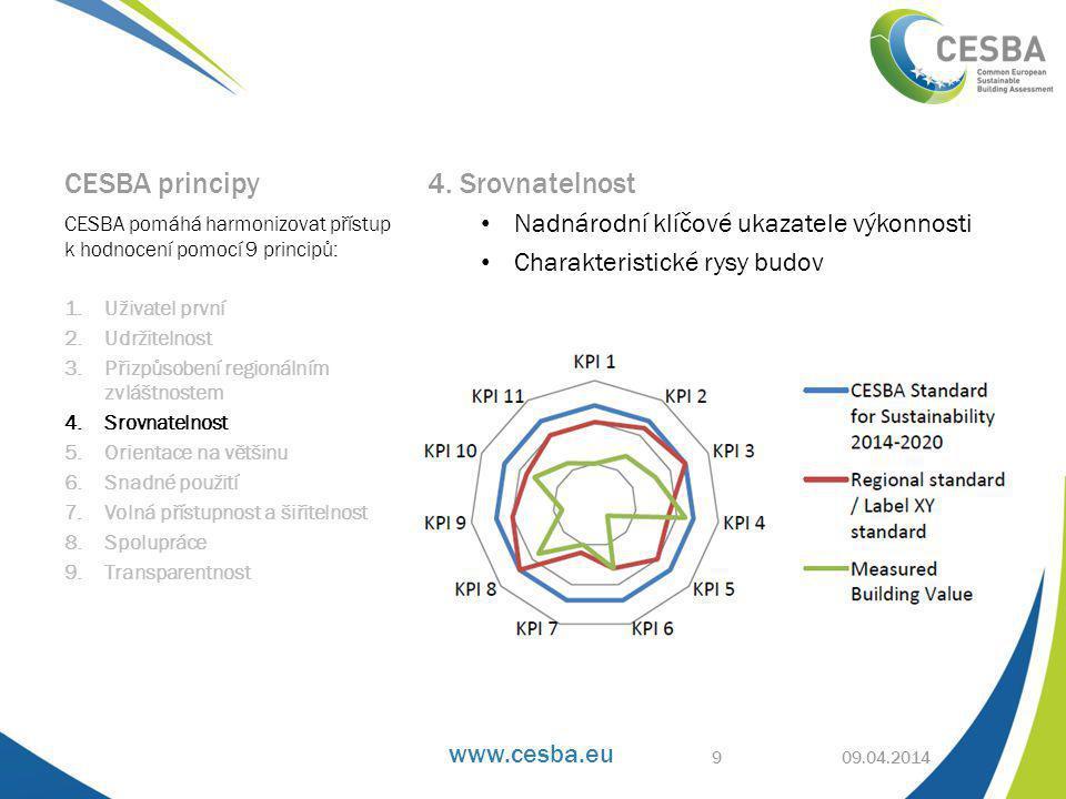 www.cesba.eu 09.04.2014 Cyklus CESBA 20 CESBA harmonizované indikátory • Jsou stěžejním prvkem CESBA cyklu • Jsou použitelné ve všech systémech a nástrojích, které jsou sladěné s CESBA