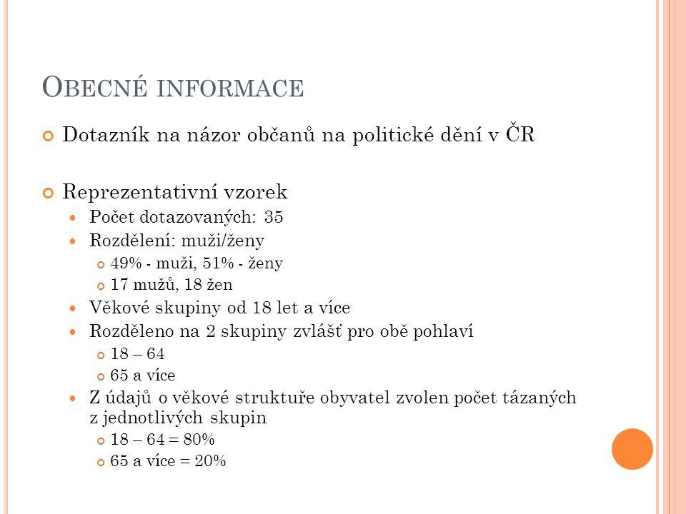 O BECNÉ INFORMACE Dotazník na názor občanů na politické dění v ČR Reprezentativní vzorek  Počet dotazovaných: 35  Rozdělení: muži/ženy 49% - muži, 51% - ženy 17 mužů, 18 žen  Věkové skupiny od 18 let a více  Rozděleno na 2 skupiny zvlášť pro obě pohlaví 18 – 64 65 a více  Z údajů o věkové struktuře obyvatel zvolen počet tázaných z jednotlivých skupin 18 – 64 = 80% 65 a více = 20%