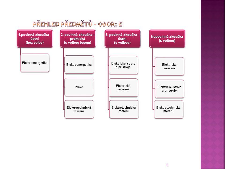 8 1.povinná zkouška - ústní (bez volby) Elektroenergetika 2. povinná zkouška - praktická (s volbou losem) ElektroenergetikaPraxe Elektrotechnická měře