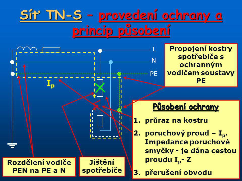 L N PE Síť TN-S – provedení ochrany a princip působení IpIp Působení ochrany 1.průraz na kostru 2.poruchový proud – I p.