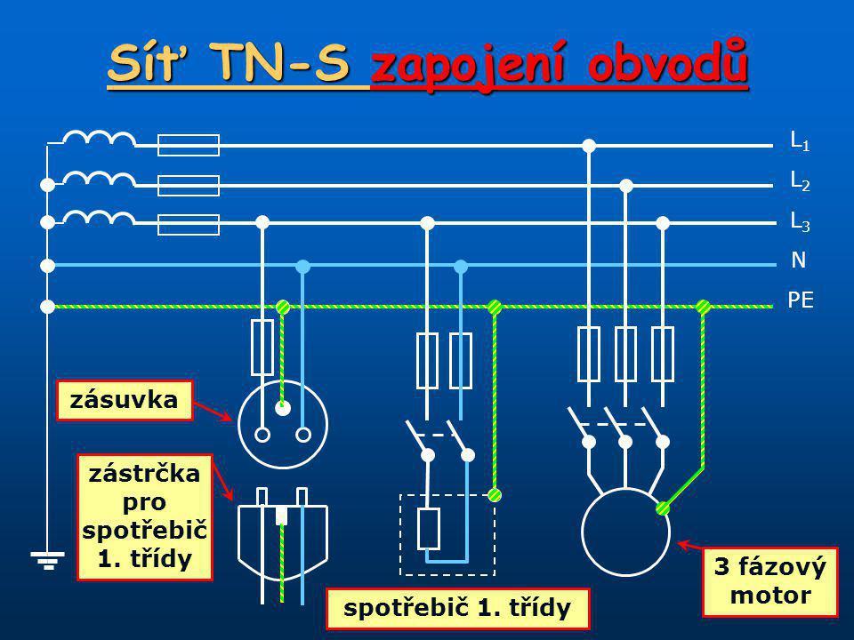 Síť TN-S zapojení obvodů L1L1 N L3L3 L2L2 PE zásuvka zástrčka pro spotřebič 1.