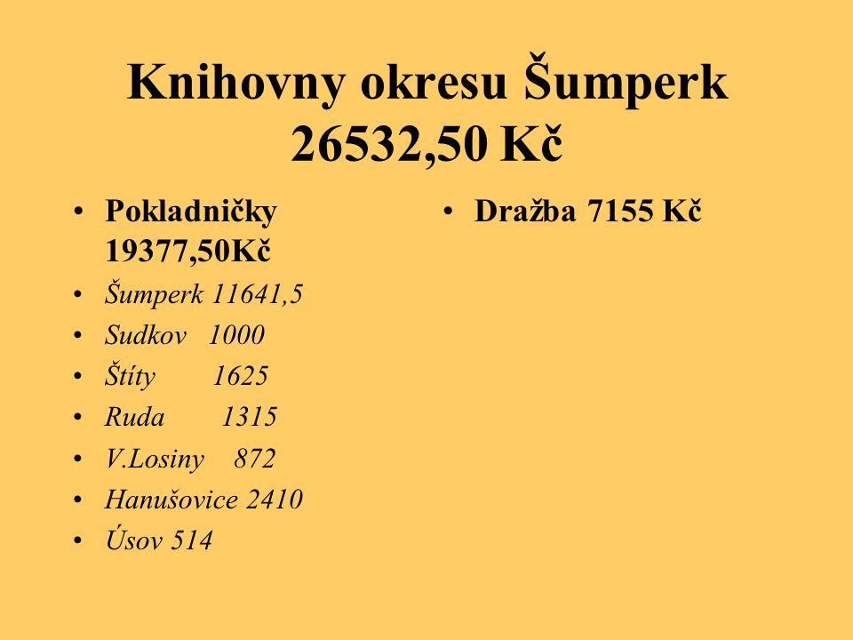 Knihovny okresu Šumperk 26532,50 Kč •Pokladničky 19377,50Kč •Šumperk 11641,5 •Sudkov 1000 •Štíty 1625 •Ruda 1315 •V.Losiny 872 •Hanušovice 2410 •Úsov 514 •Dražba 7155 Kč