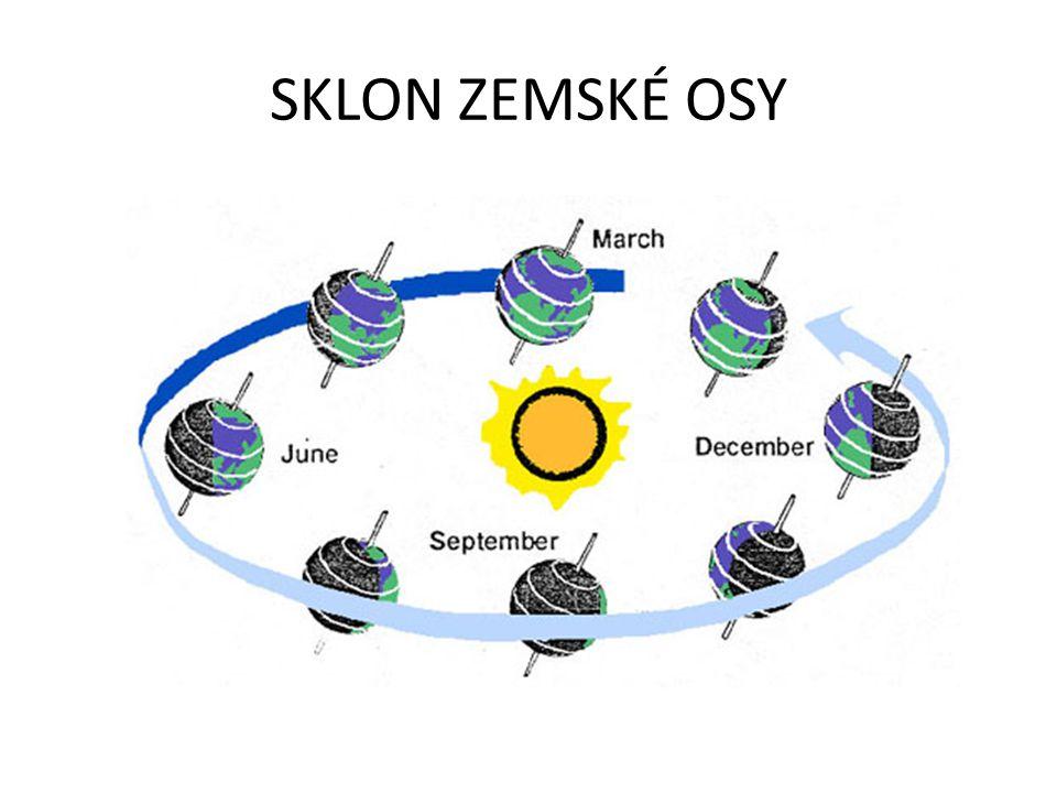 • v důsledku sklonu zemské osy => střídání ročních dob • na oblast mezi obratníky dopadají sluneční paprsky v průběhu roku někdy kolmo • => různá doba dopadání i intenzita=> vliv na rostliny i zvířata
