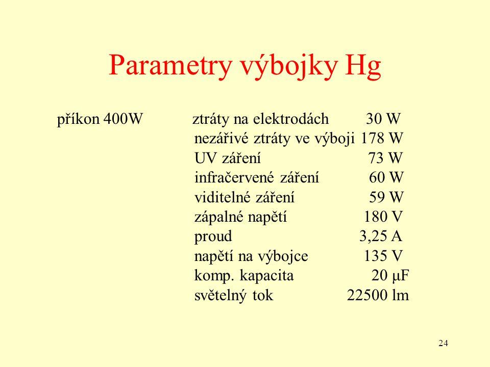 24 Parametry výbojky Hg příkon 400W ztráty na elektrodách 30 W nezářivé ztráty ve výboji 178 W UV záření 73 W infračervené záření 60 W viditelné záření 59 W zápalné napětí 180 V proud 3,25 A napětí na výbojce 135 V komp.