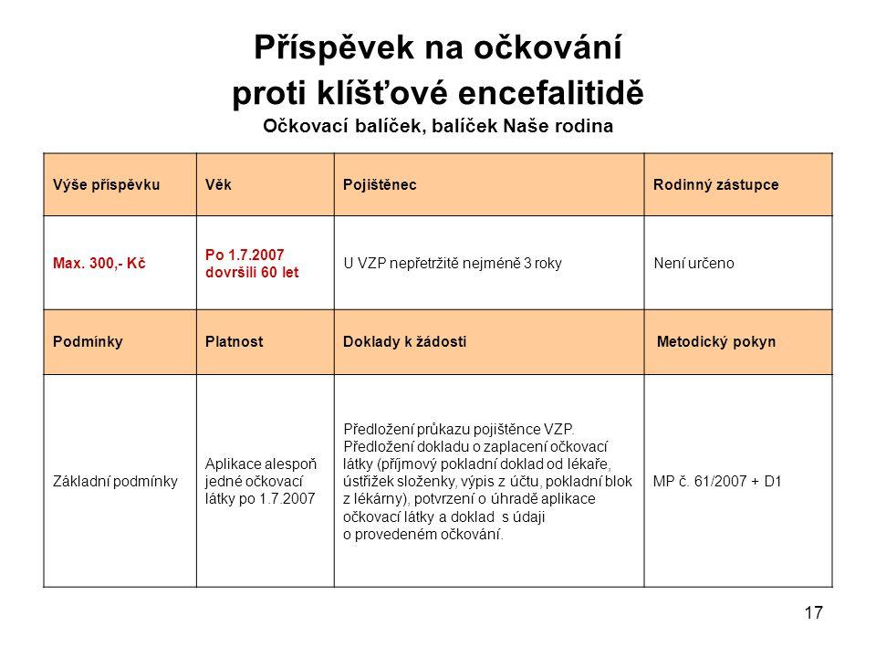 17 Příspěvek na očkování proti klíšťové encefalitidě Očkovací balíček, balíček Naše rodina Výše příspěvkuVěkPojištěnecRodinný zástupce Max. 300,- Kč P