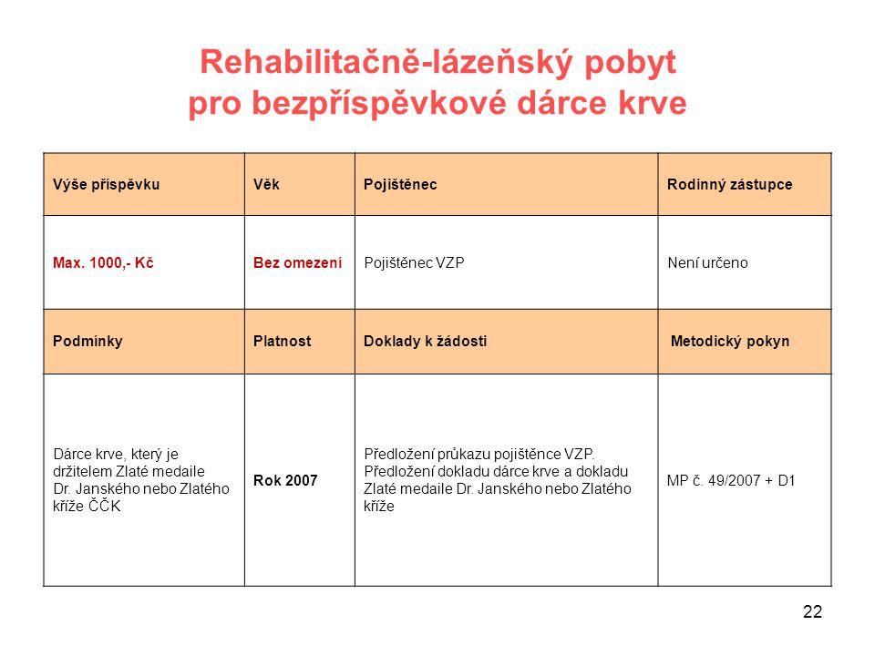 22 Rehabilitačně-lázeňský pobyt pro bezpříspěvkové dárce krve Výše příspěvkuVěkPojištěnecRodinný zástupce Max. 1000,- KčBez omezeníPojištěnec VZPNení