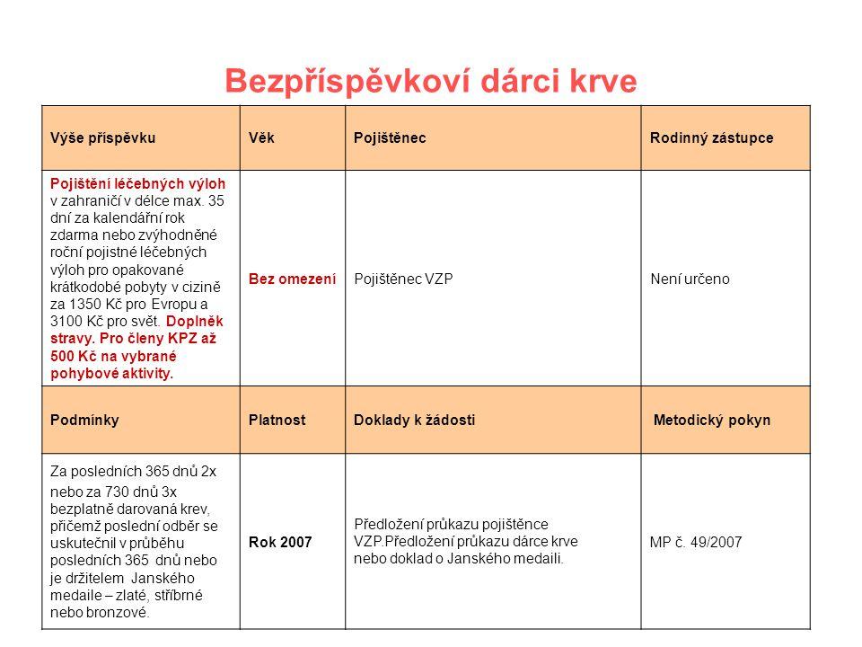 24 Bezpříspěvkoví dárci krve Výše příspěvkuVěkPojištěnecRodinný zástupce Pojištění léčebných výloh v zahraničí v délce max. 35 dní za kalendářní rok z