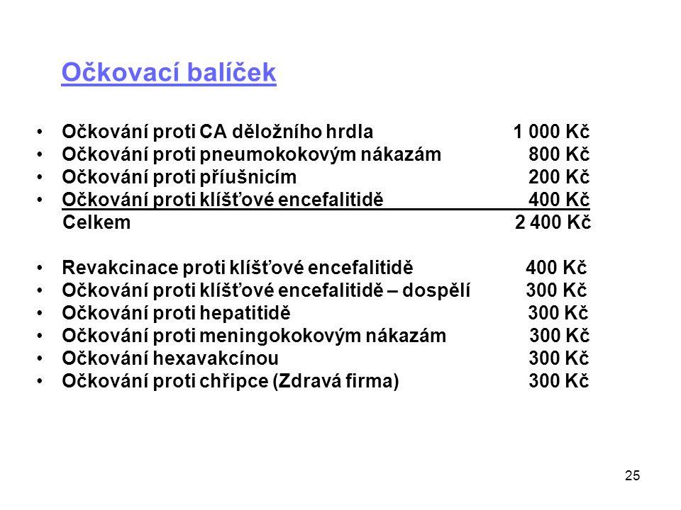 25 Očkovací balíček •Očkování proti CA děložního hrdla1 000 Kč •Očkování proti pneumokokovým nákazám 800 Kč •Očkování proti příušnicím 200 Kč •Očkován