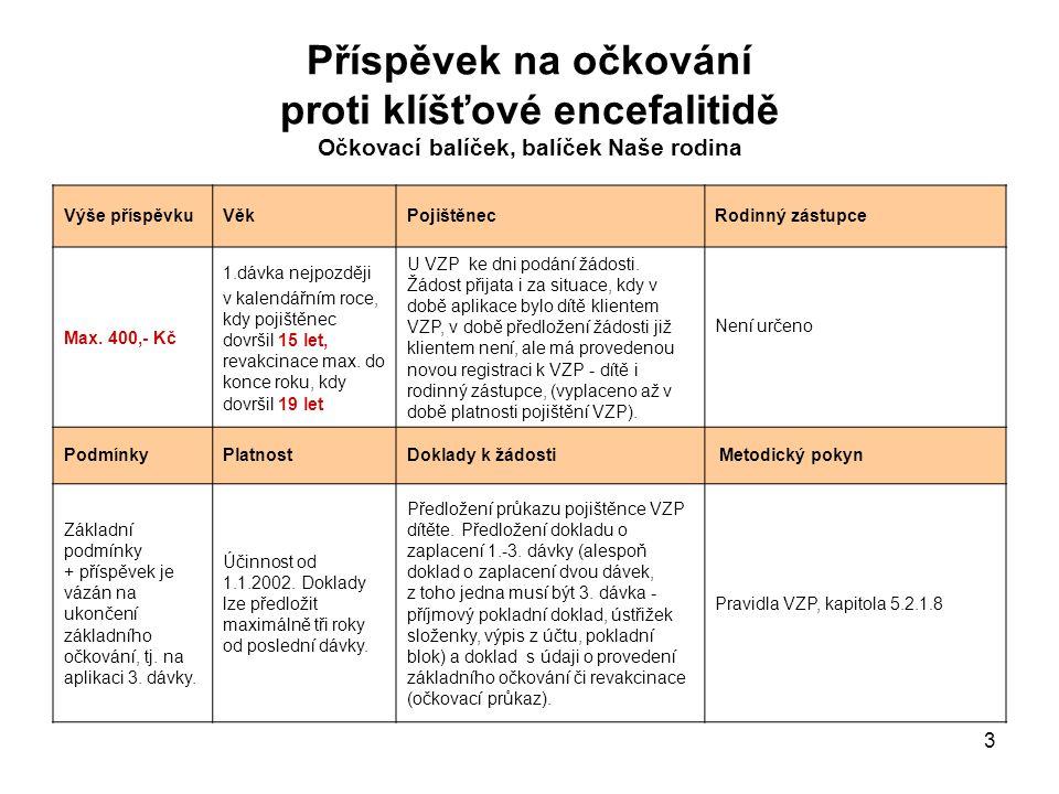 3 Příspěvek na očkování proti klíšťové encefalitidě Očkovací balíček, balíček Naše rodina Výše příspěvkuVěkPojištěnecRodinný zástupce Max. 400,- Kč 1.