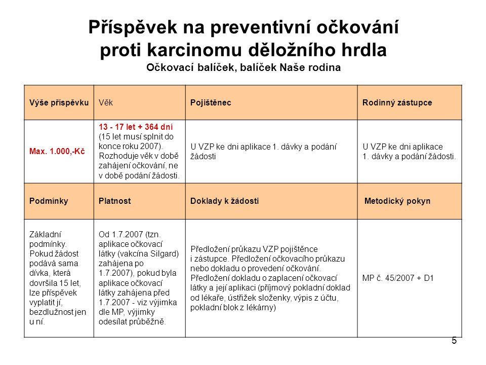 6 Příspěvek na očkování proti Streptokokové pneumonii Očkovací balíček, balíček Naše rodina Výše příspěvkuVěkPojištěnecRodinný zástupce Max.
