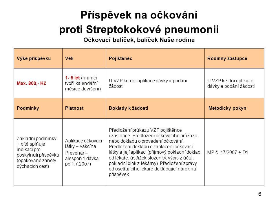 6 Příspěvek na očkování proti Streptokokové pneumonii Očkovací balíček, balíček Naše rodina Výše příspěvkuVěkPojištěnecRodinný zástupce Max. 800,- Kč