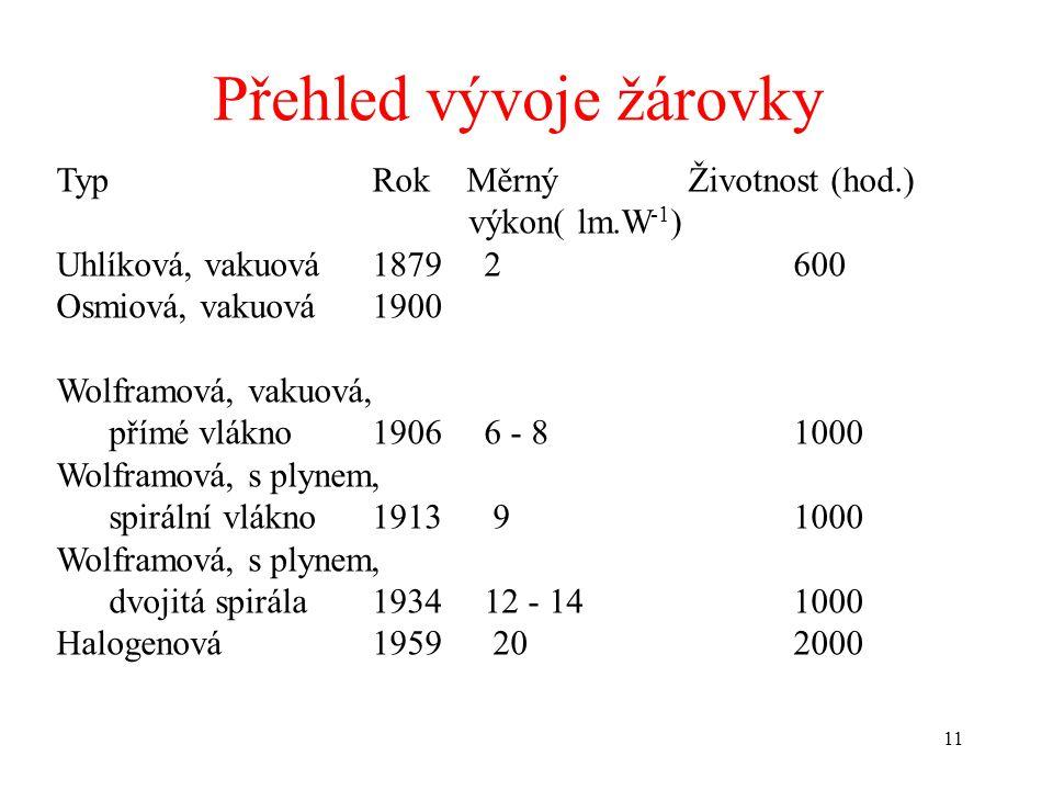 11 TypRokMěrný Životnost (hod.) výkon( lm.W -1 ) Uhlíková, vakuová1879 2 600 Osmiová, vakuová1900 Wolframová, vakuová, přímé vlákno1906 6 - 8 1000 Wol