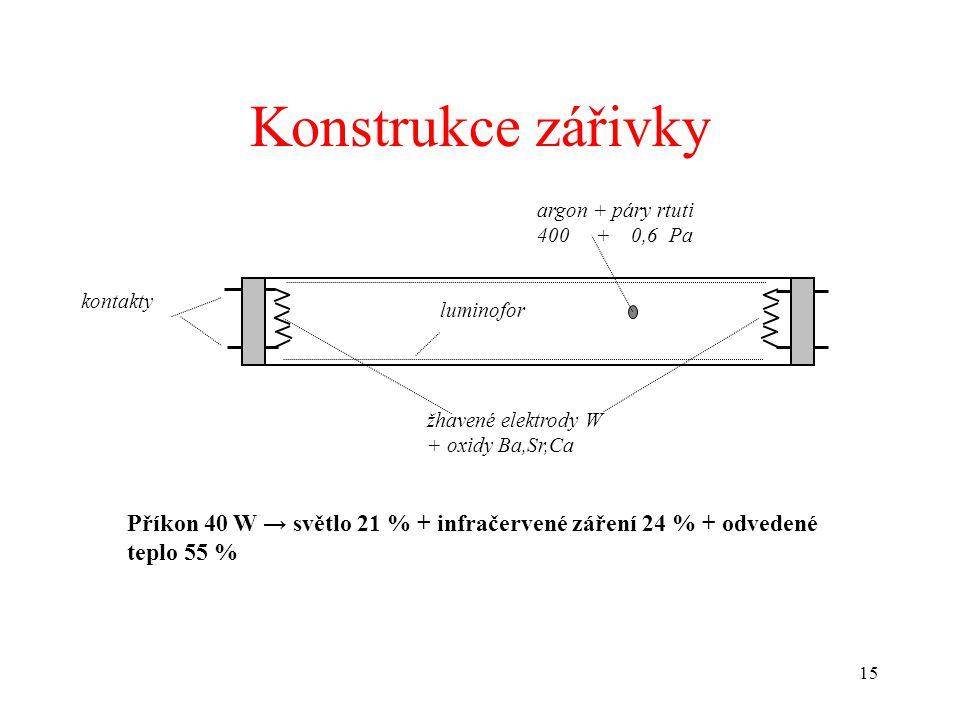 15 Konstrukce zářivky žhavené elektrody W + oxidy Ba,Sr,Ca kontakty luminofor argon + páry rtuti 400 + 0,6 Pa Příkon 40 W → světlo 21 % + infračervené