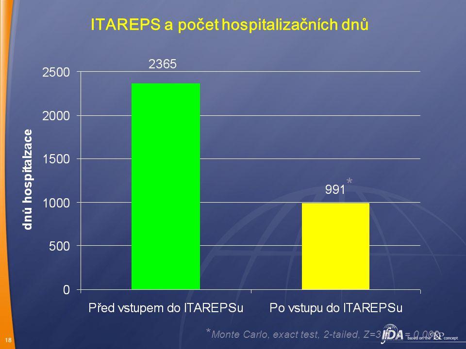 18 * Monte Carlo, exact test, 2-tailed, Z=3,0, p = 0,002 * ITAREPS a počet hospitalizačních dnů