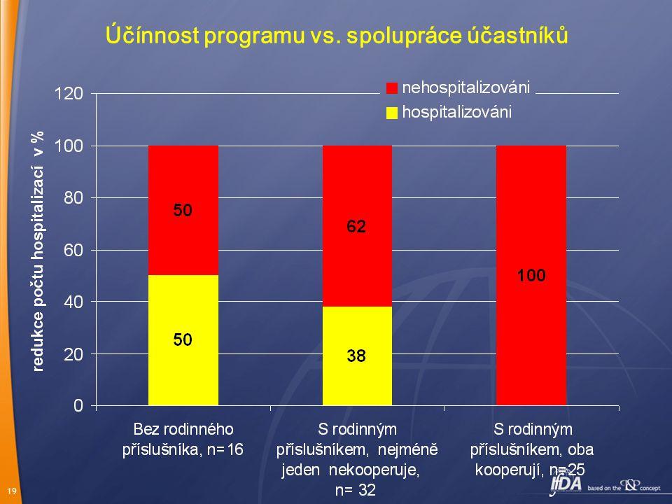 19 Účínnost programu vs. spolupráce účastníků