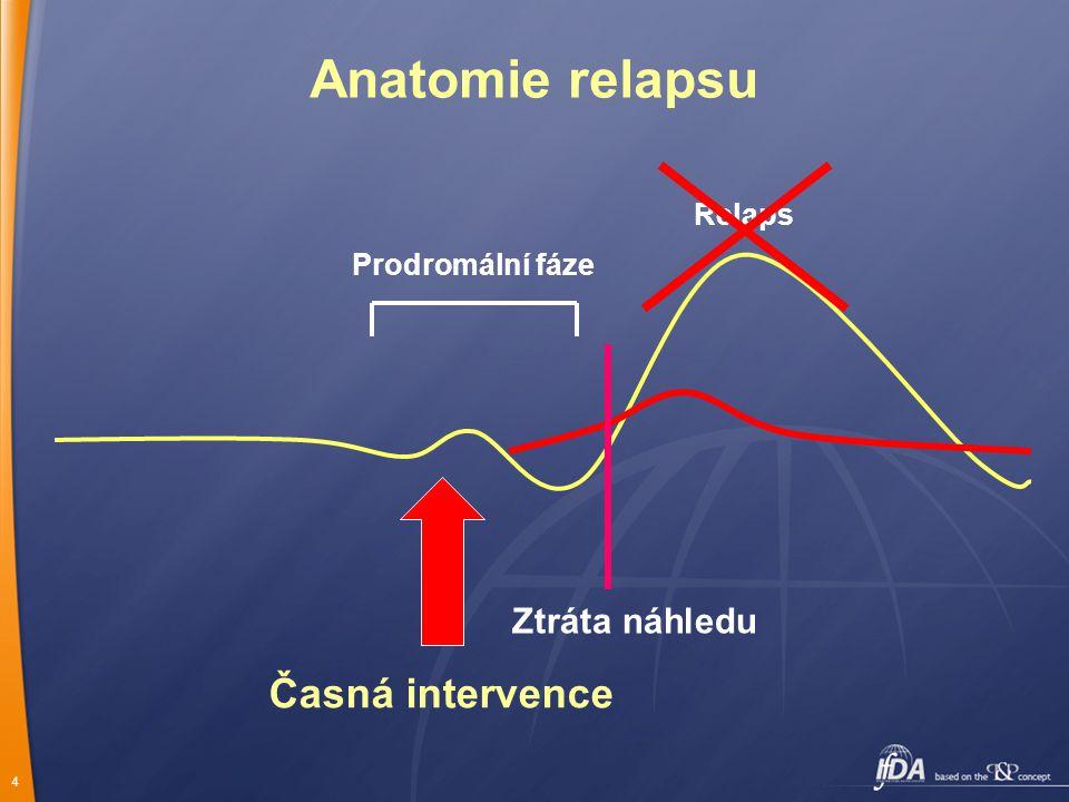 4 Prodromální fáze Relaps Anatomie relapsu Časná intervence Ztráta náhledu