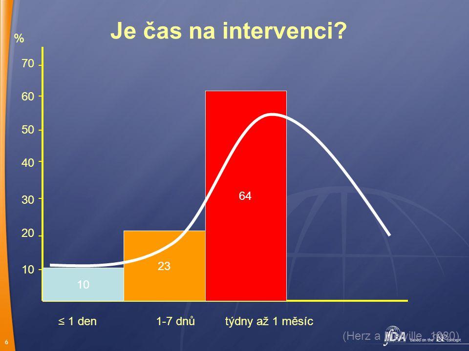 6 10 20 30 40 50 60 70 % ≤ 1 den1-7 dnůtýdny až 1 měsíc 10 23 64 Je čas na intervenci.