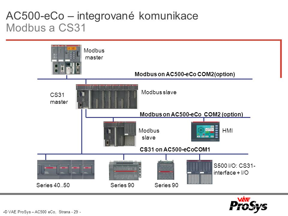  © VAE ProSys – AC500 eCo, Strana - 29 - AC500-eCo – integrované komunikace Modbus a CS31 Series 40..50 CS31 on AC500-eCoCOM1 Modbus on AC500-eCo COM2 (option) HMI Modbus slave Series 90 Modbus on AC500-eCo COM2(option) Modbus slave Modbus master S500 I/O: CS31- interface + I/O Series 90 CS31 master