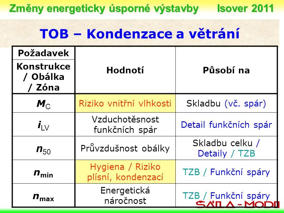 TOB – Kondenzace a větrání Požadavek HodnotíPůsobí na Konstrukce / Obálka / Zóna MCMC Riziko vnitřní vlhkostiSkladbu (vč. spár) i LV Vzduchotěsnost fu
