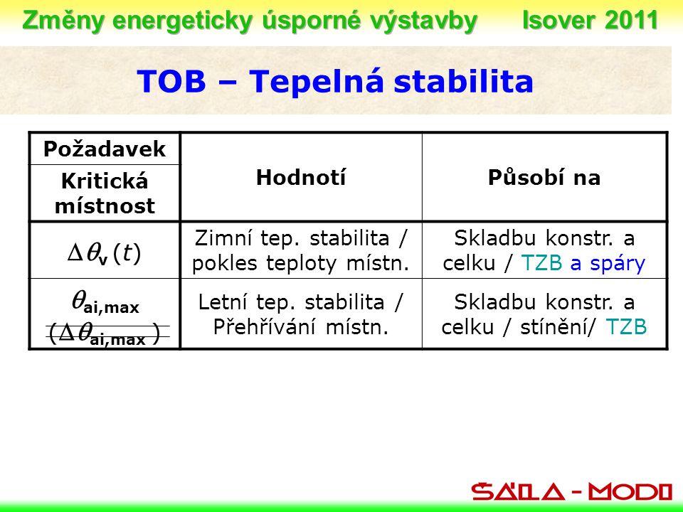 TOB – Tepelná stabilita Požadavek HodnotíPůsobí na Kritická místnost  v (t) Zimní tep. stabilita / pokles teploty místn. Skladbu konstr. a celku / T