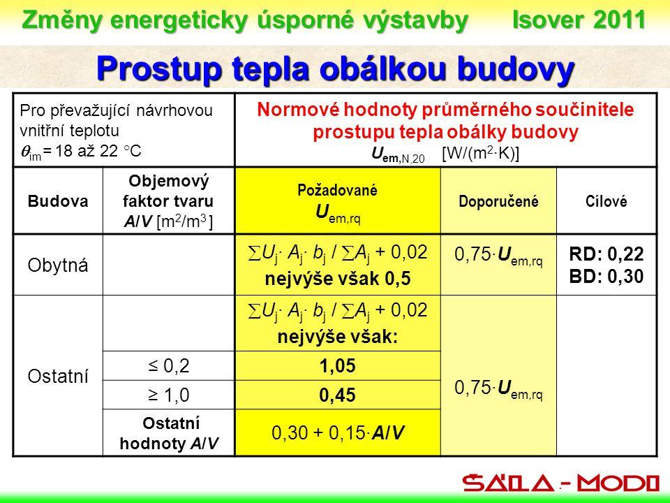 . Prostup tepla obálkou budovy Pro převažující návrhovou vnitřní teplotu  im = 18 až 22 °C Normové hodnoty průměrného součinitele prostupu tepla obálky budovy U em, N,20 [W/(m 2 ·K)] Budova Objemový faktor tvaru A/V [m 2 /m 3 ] Požadované U em,rq DoporučenéCílové Obytná  U j · A j · b j /  A j + 0,02 nejvýše však 0,5 0,75·U em,rq RD: 0,22 BD: 0,30 Ostatní  U j · A j · b j /  A j + 0,02 nejvýše však: 0,75·U em,rq ≤ 0,21,05 ≥ 1,00,45 Ostatní hodnoty A/V 0,30 + 0,15·A/V