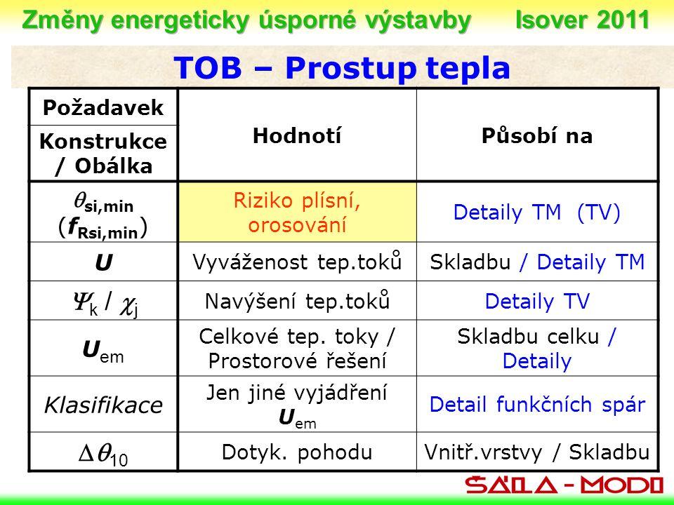 TOB – Prostup tepla Požadavek HodnotíPůsobí na Konstrukce / Obálka  si,min (f Rsi,min ) Riziko plísní, orosování Detaily TM (TV) U Vyváženost tep.tokůSkladbu / Detaily TM  k /  j Navýšení tep.tokůDetaily TV U em Celkové tep.
