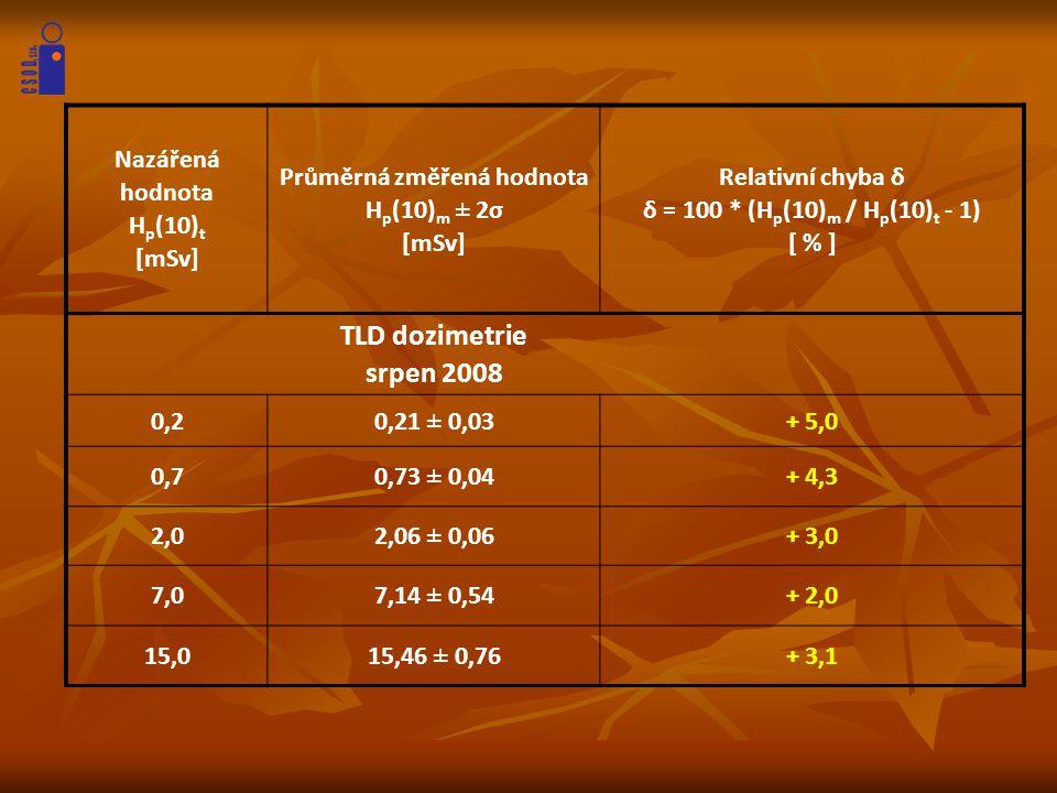 Nazářená hodnota H p (10) t [mSv] Průměrná změřená hodnota H p (10) m ± 2σ [mSv] Relativní chyba δ δ = 100 * (H p (10) m / H p (10) t - 1) [ % ] TLD d