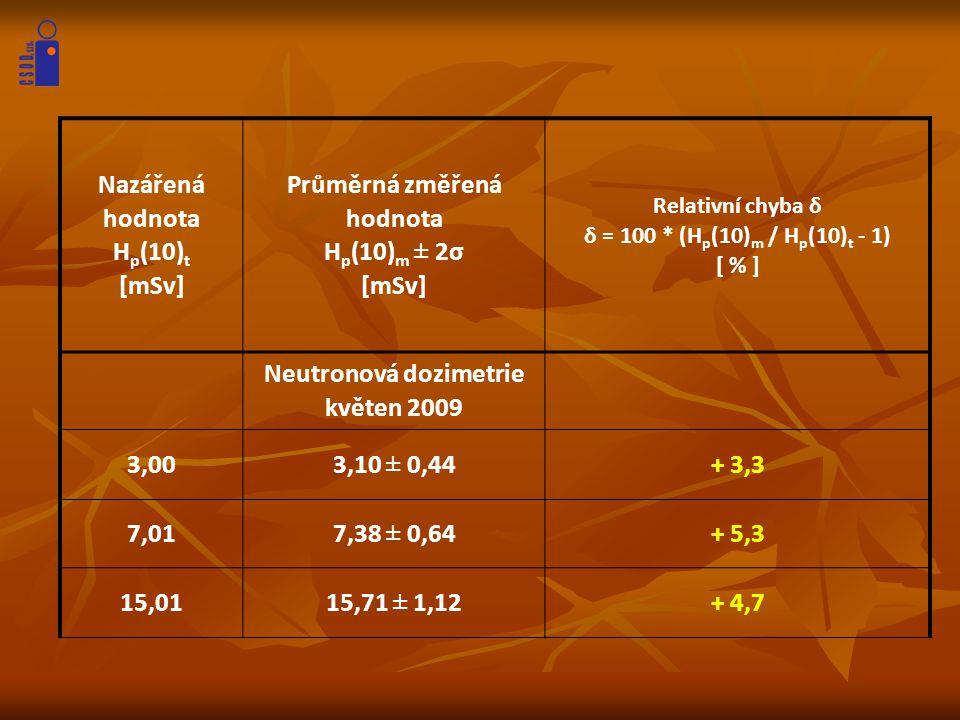 Nazářená hodnota H p (10) t [mSv] Průměrná změřená hodnota H p (10) m ± 2σ [mSv] Relativní chyba δ δ = 100 * (H p (10) m / H p (10) t - 1) [ % ] Neutr