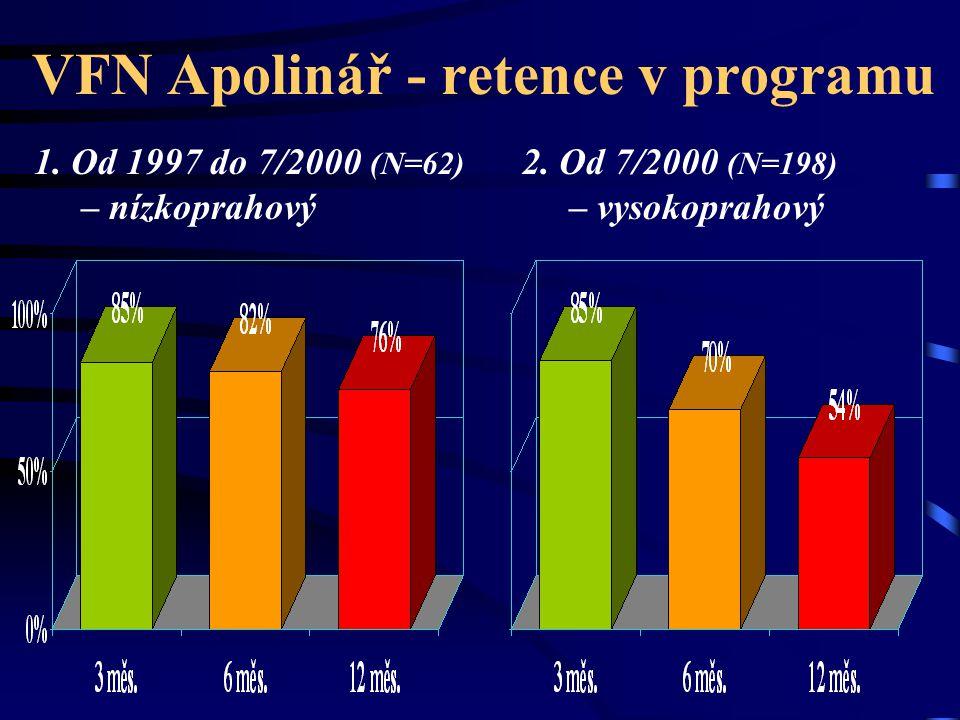 VFN Apolinář - retence v programu 1. Od 1997 do 7/2000 (N=62) – nízkoprahový 2. Od 7/2000 (N=198) – vysokoprahový