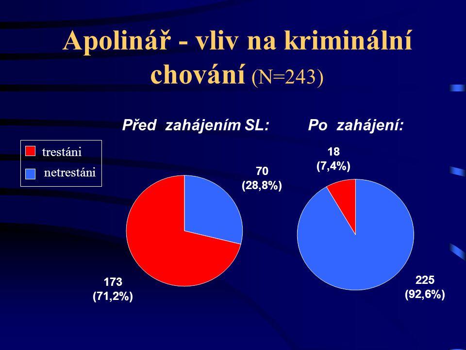 Apolinář - vliv na kriminální chování (N=243) Před zahájením SL: Po zahájení: 173 (71,2%) 70 (28,8%) 18 (7,4%) 225 (92,6%) trestáni netrestáni