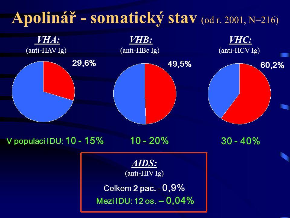 Apolinář - somatický stav (od r. 2001, N=216) VHA: (anti-HAV Ig) VHB: (anti-HBc Ig) VHC: (anti-HCV Ig) AIDS: (anti-HIV Ig) Celkem 2 pac. - 0,9% 29,6%