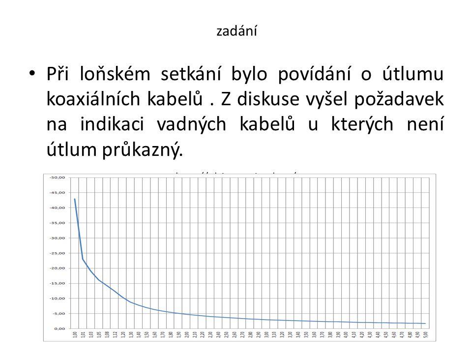 princip • Porušení kabelu jde změřit poměrně velmi jednoduchým prostředkem – časovým reflektometrem.