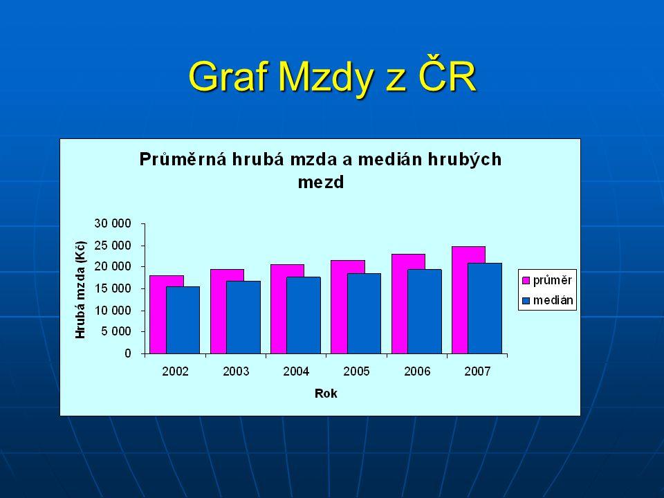 Graf Mzdy z ČR