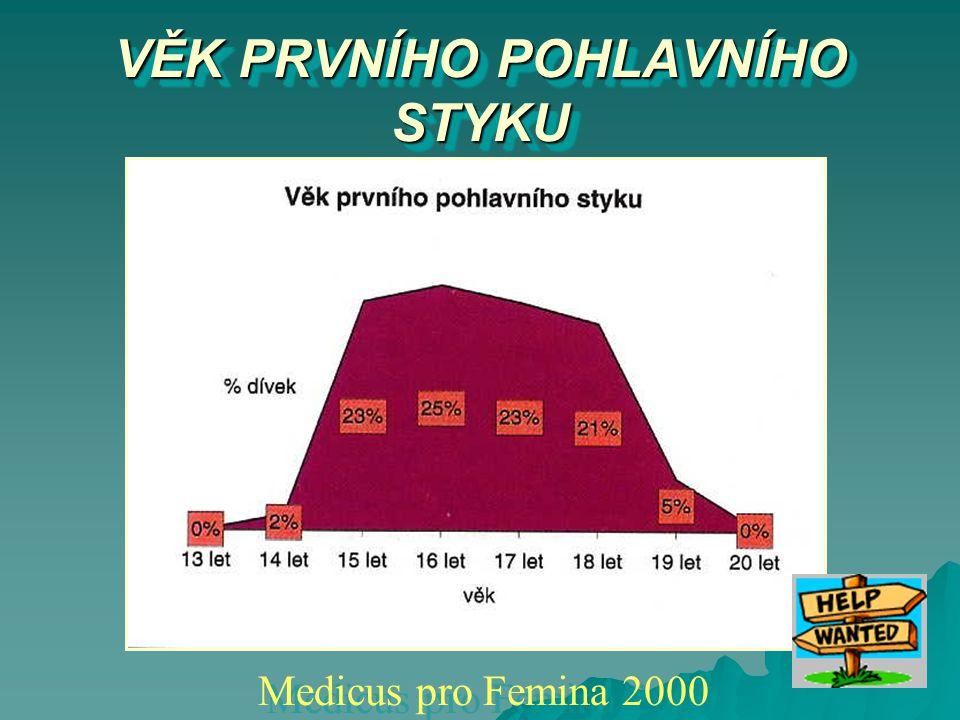 VĚK PRVNÍHO POHLAVNÍHO STYKU Medicus pro Femina 2000