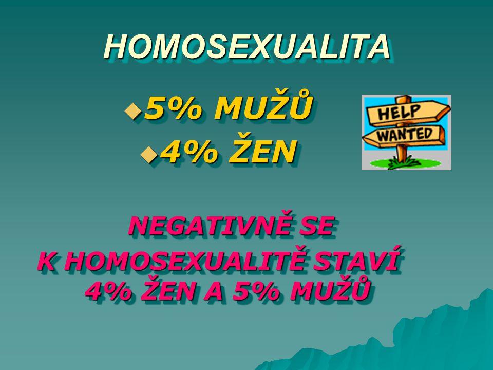 HOMOSEXUALITAHOMOSEXUALITA  5% MUŽŮ  4% ŽEN NEGATIVNĚ SE NEGATIVNĚ SE K HOMOSEXUALITĚ STAVÍ 4% ŽEN A 5% MUŽŮ  5% MUŽŮ  4% ŽEN NEGATIVNĚ SE NEGATIV