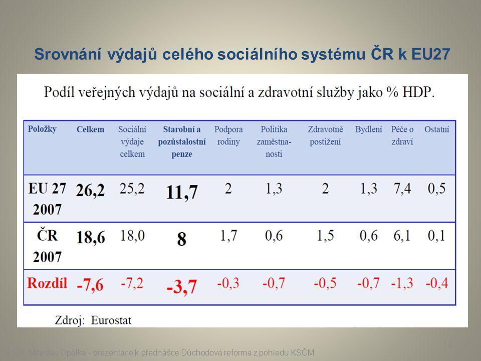 RSDr. Miroslav Opálka - prezentace k přednášce Důchodová reforma z pohledu KSČM 12 Srovnání výdajů celého sociálního systému ČR k EU27