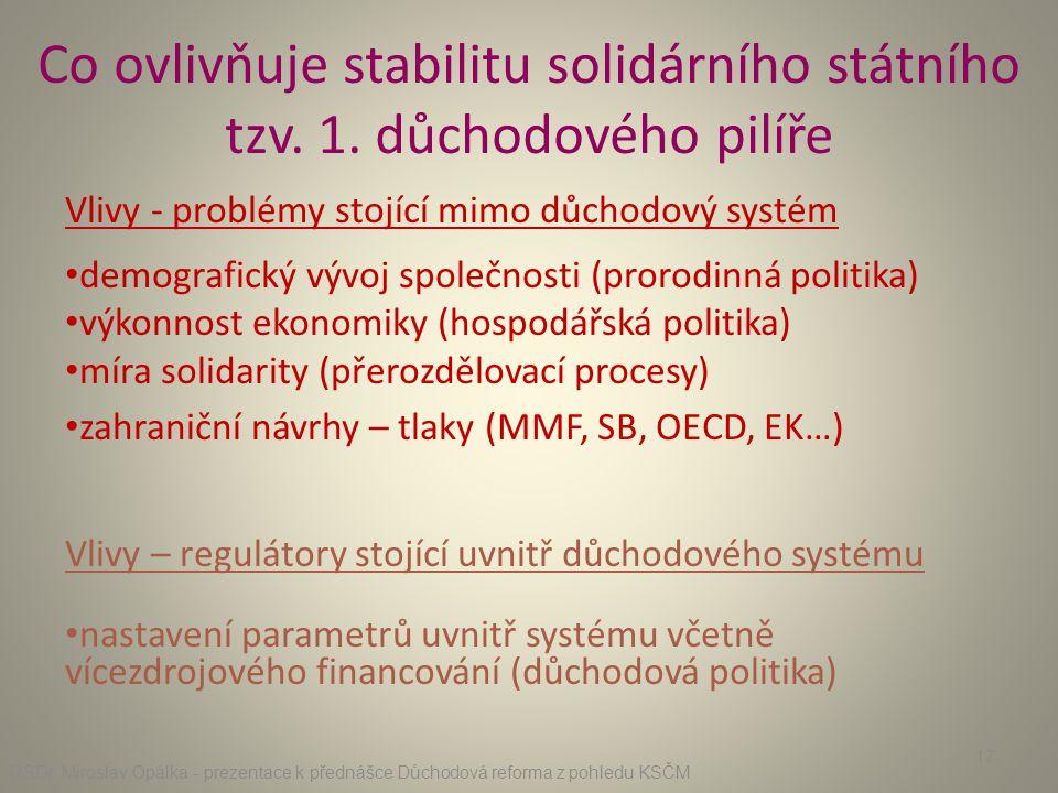 Co ovlivňuje stabilitu solidárního státního tzv. 1. důchodového pilíře Vlivy - problémy stojící mimo důchodový systém • demografický vývoj společnosti
