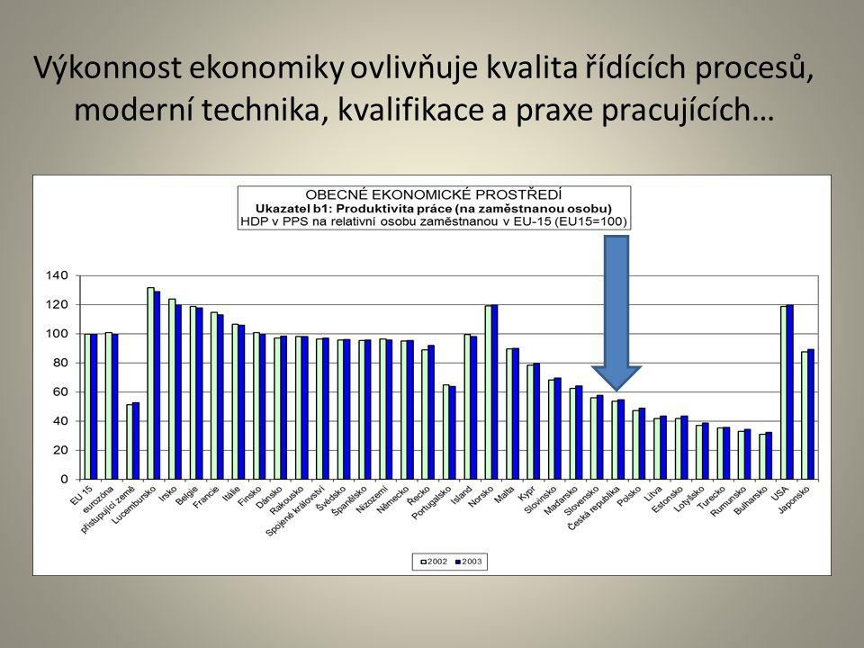 Výkonnost ekonomiky ovlivňuje kvalita řídících procesů, moderní technika, kvalifikace a praxe pracujících…