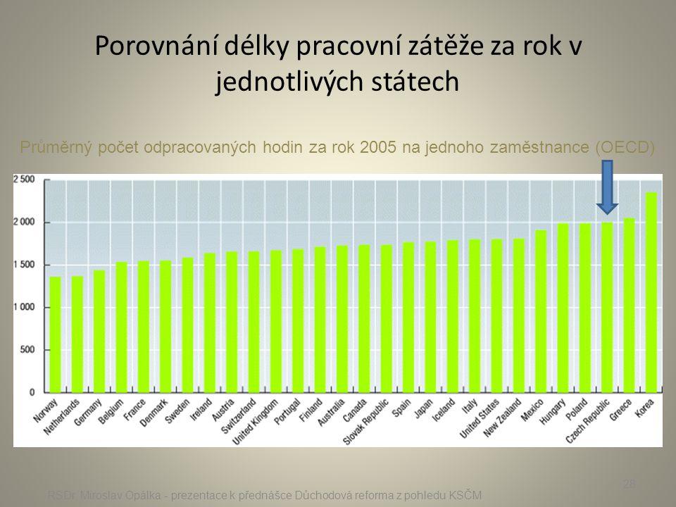 Porovnání délky pracovní zátěže za rok v jednotlivých státech RSDr. Miroslav Opálka - prezentace k přednášce Důchodová reforma z pohledu KSČM 28 Průmě