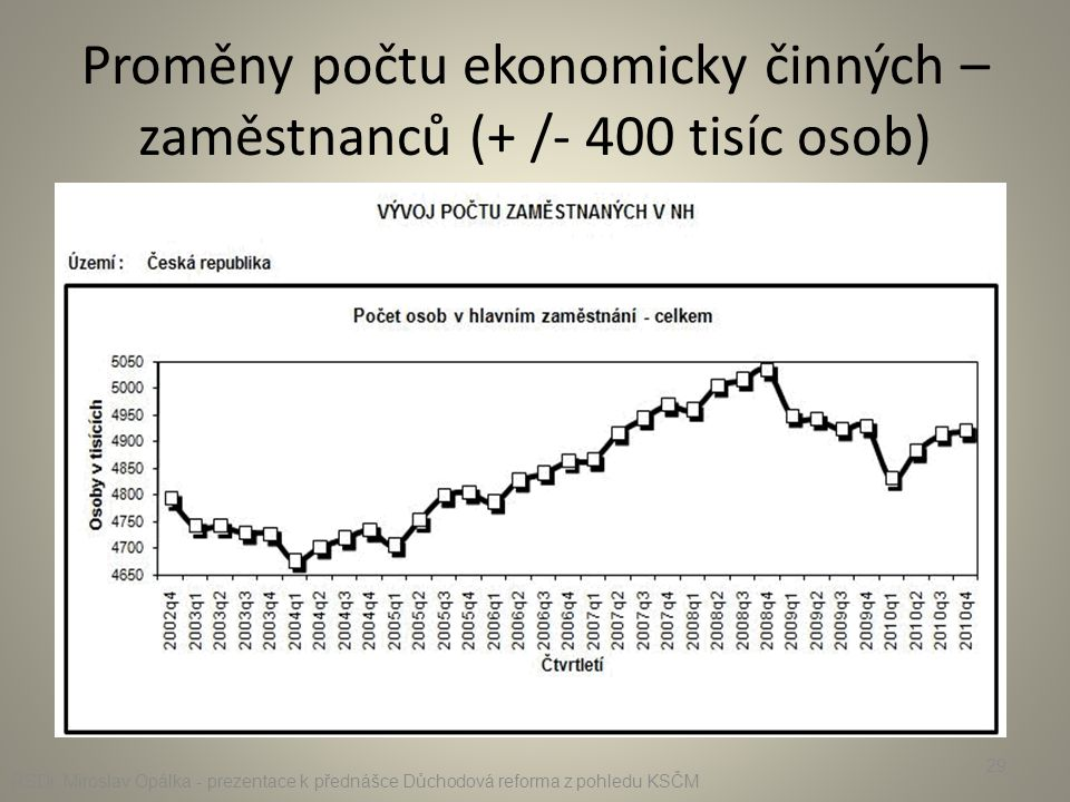 Proměny počtu ekonomicky činných – zaměstnanců (+ /- 400 tisíc osob) RSDr. Miroslav Opálka - prezentace k přednášce Důchodová reforma z pohledu KSČM 2