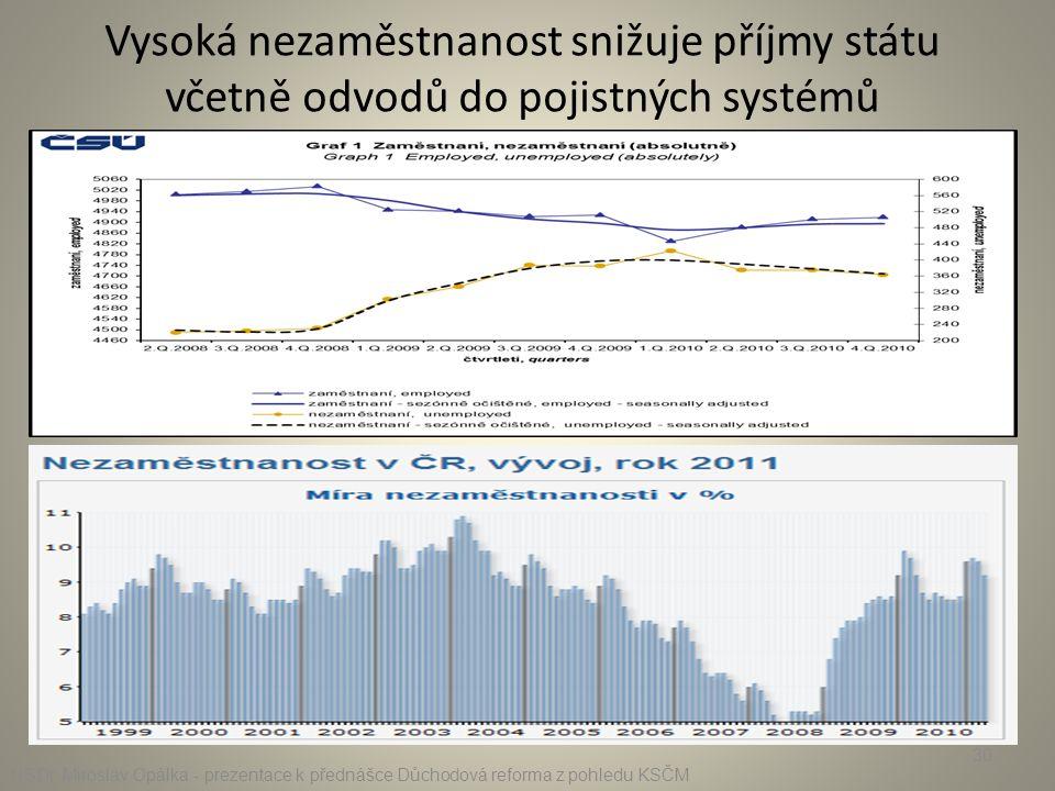 Vysoká nezaměstnanost snižuje příjmy státu včetně odvodů do pojistných systémů RSDr. Miroslav Opálka - prezentace k přednášce Důchodová reforma z pohl