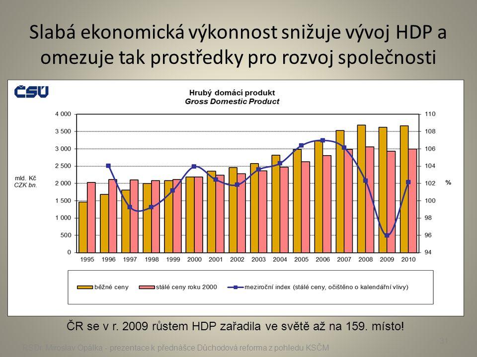 Slabá ekonomická výkonnost snižuje vývoj HDP a omezuje tak prostředky pro rozvoj společnosti RSDr. Miroslav Opálka - prezentace k přednášce Důchodová